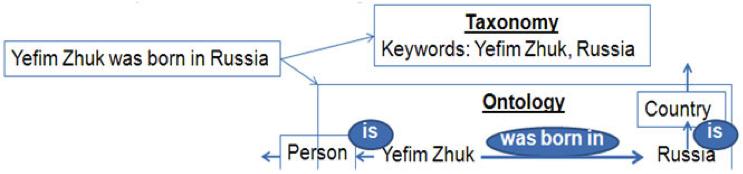 Taxonomy and Ontology Chart