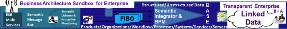 Business Architecture Sandbox for Enterprise Image